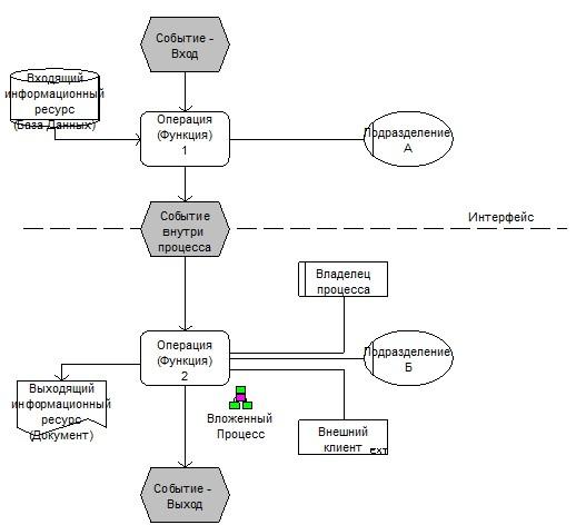 Общая схема бизнес-процесса. 3