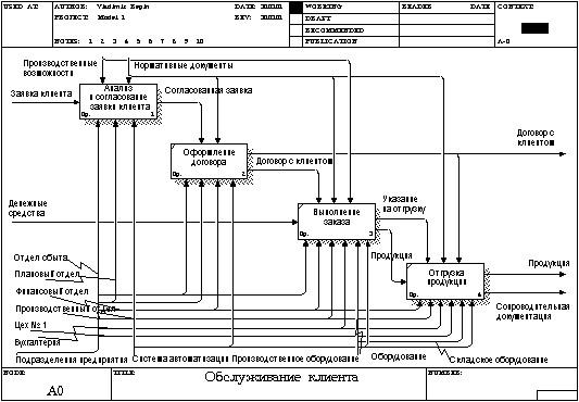 EPC-диаграмма процесса «